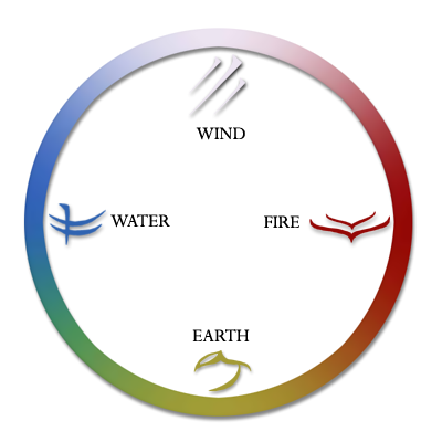 Earth wind fire water diagram electrical drawing wiring diagram fate of io elements rh fateofio org earth wind fire water black and white earth wind ccuart Choice Image